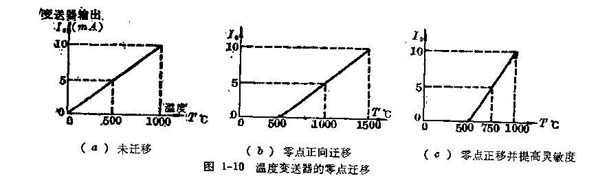 考虑到热电势是直流信号,变送器中的放大器必须是高增益和低漂移的